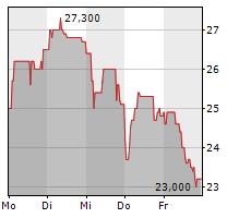 TECHNOTRANS SE Chart 1 Jahr