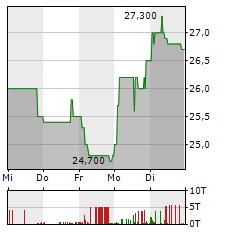 TECHNOTRANS Aktie 5-Tage-Chart