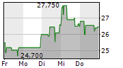 TECHNOTRANS SE 1-Woche-Intraday-Chart