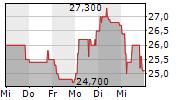 TECHNOTRANS SE 5-Tage-Chart
