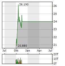 TECK RESOURCES LIMITED CL B Aktie Chart 1 Jahr