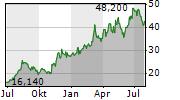 TECNOGLASS INC Chart 1 Jahr