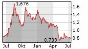 TECNOTREE OYJ Chart 1 Jahr