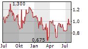 TECOGEN INC Chart 1 Jahr
