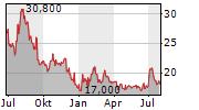 TECSYS INC Chart 1 Jahr