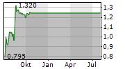 TED BAKER PLC Chart 1 Jahr