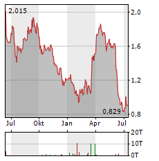 TED BAKER Aktie Chart 1 Jahr
