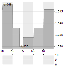TED BAKER Aktie 5-Tage-Chart