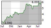 TEEKAY CORPORATION Chart 1 Jahr