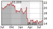 TEGNA INC Chart 1 Jahr