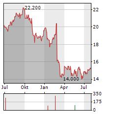 TEGNA Aktie Chart 1 Jahr