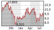 TEIJIN LIMITED Chart 1 Jahr