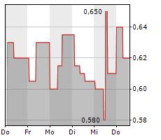 TELE COLUMBUS AG Chart 1 Jahr