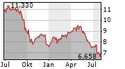 TELE2 AB B Chart 1 Jahr