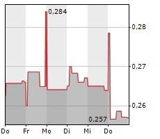 TELECOM ITALIA SPA Chart 1 Jahr