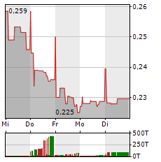 TELECOM ITALIA Aktie 1-Woche-Intraday-Chart