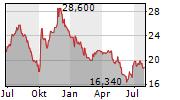 TELECOM PLUS PLC Chart 1 Jahr
