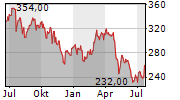 TELEFLEX INC Chart 1 Jahr