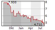 TELEFONAKTIEBOLAGET LM ERICSSON A Chart 1 Jahr