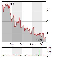 ERICSSON B ADR Aktie Chart 1 Jahr
