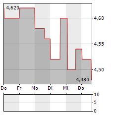ERICSSON B ADR Aktie 5-Tage-Chart