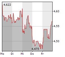 TELEFONAKTIEBOLAGET LM ERICSSON B Chart 1 Jahr
