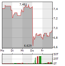 Ericsson Aktie