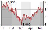 TELEFONICA BRASIL SA ADR Chart 1 Jahr