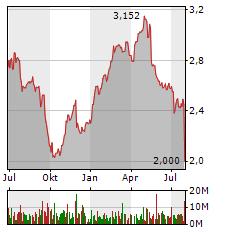 O2 Aktie Chart 1 Jahr