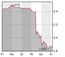 TELEFONICA DEUTSCHLAND HOLDING AG Chart 1 Jahr