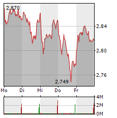 O2 Aktie 1-Woche-Intraday-Chart