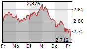 TELEFONICA DEUTSCHLAND HOLDING AG 1-Woche-Intraday-Chart