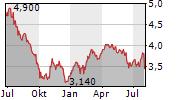 TELEFONICA SA ADR Chart 1 Jahr