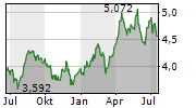 TELEFONICA SA Chart 1 Jahr