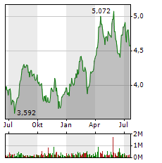 TELEFONICA Aktie Chart 1 Jahr