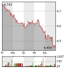 TELEFONICA Aktie 1-Woche-Intraday-Chart