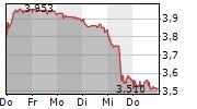 TELEFONICA SA 5-Tage-Chart