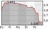 TELEFONICA SA 1-Woche-Intraday-Chart