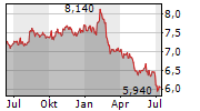 TELEKOM AUSTRIA AG Chart 1 Jahr