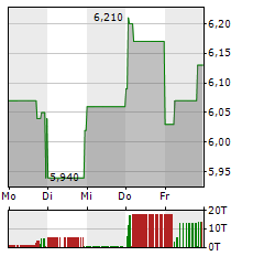 TELEKOM AUSTRIA Aktie 5-Tage-Chart
