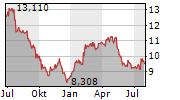 TELENOR ASA Chart 1 Jahr