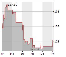 TELEPERFORMANCE SE Chart 1 Jahr