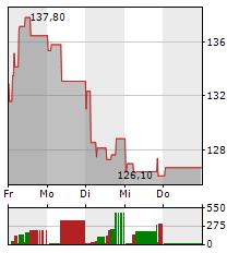 TELEPERFORMANCE Aktie 1-Woche-Intraday-Chart