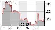 TELEPERFORMANCE SE 1-Woche-Intraday-Chart