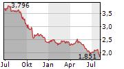 TELIA COMPANY AB Chart 1 Jahr