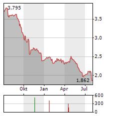 TELIA Aktie Chart 1 Jahr