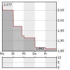 TELIA Aktie 1-Woche-Intraday-Chart