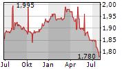 TELIA LIETUVA AB Chart 1 Jahr