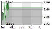 TELIT COMMUNICATIONS PLC Chart 1 Jahr