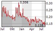 TELO GENOMICS CORP Chart 1 Jahr